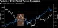 美元涨势根基稳固 估计只有美国股市遭殃才