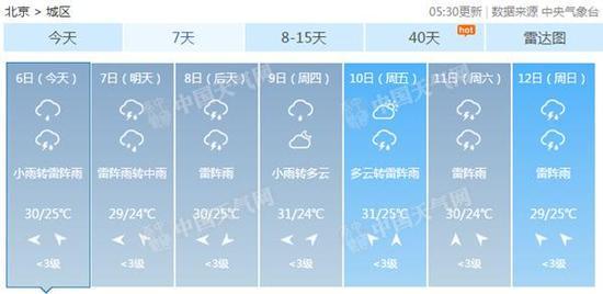 带伞!本周每天都有雨早高峰或受影响 周二夜间有中雨