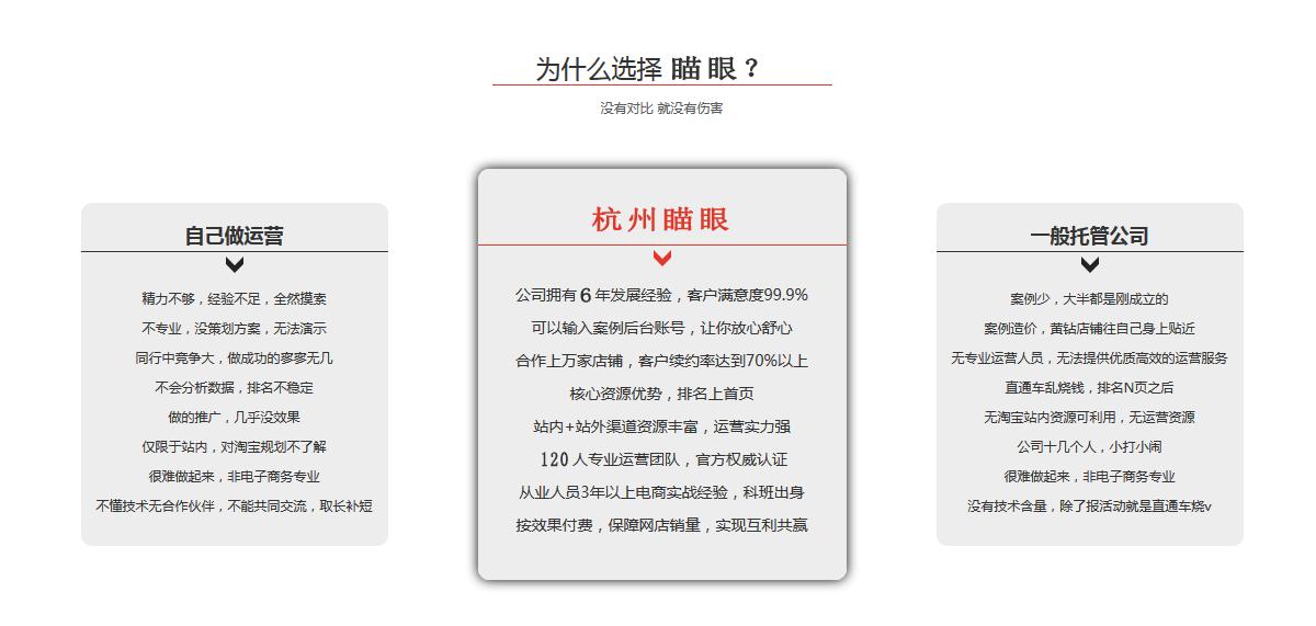 杭州瞄眼网店托管天猫代运营的优势是什么