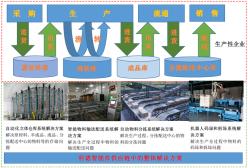 智能工厂物流系统整体解决方案