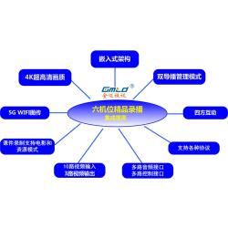 【重磅消息】Gmtd金迈视讯——推出4K超高清录播系统!!! 价格优惠!!!欢迎