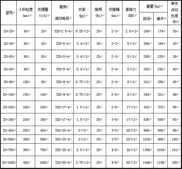 电机振动给料机技术参数表