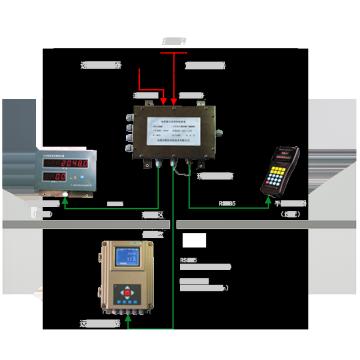 ICS-17型 防爆电子皮带秤