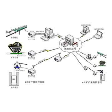 MD-MOM型 矿山产量监控体系