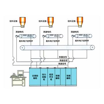 MD-CBS型 配煤系统