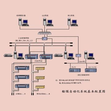 分炉煤计量体系