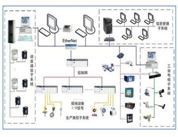 工厂集控调度系统