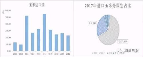 数据来源:中国汇易网、海关总署、弘业农产品研究所