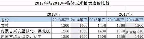 数据来源:中国汇易网、弘业农产品研究所