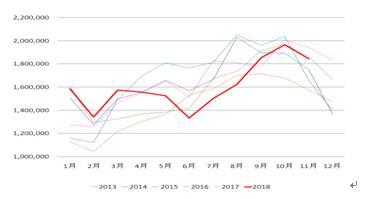 2019年棕榈油需求难有新增长
