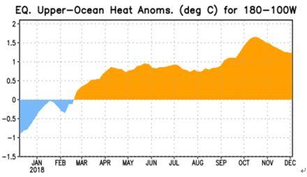 资料来源:NOAA 南华研究