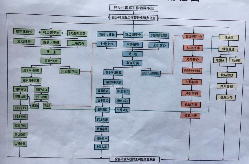 矛盾纠纷排查流程图.png
