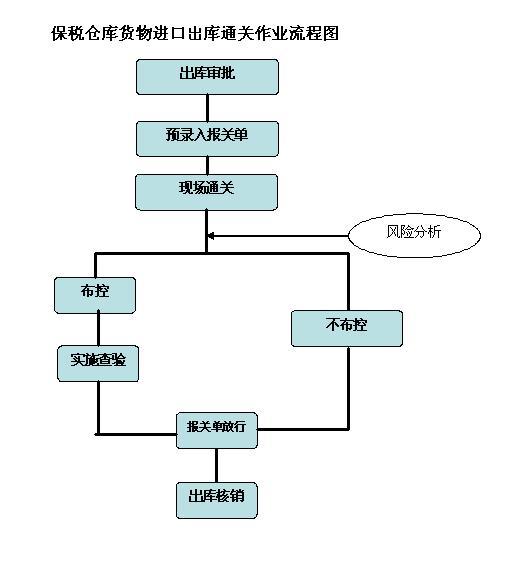 保税仓库货物进口出库通关.jpg
