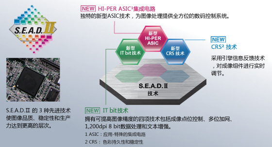 S.E.A.D. II – a condensation of the latest image-processing technologies