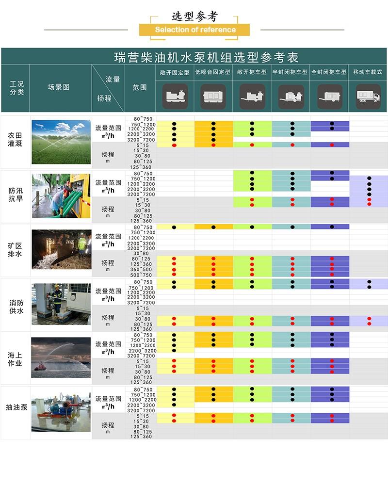 移动排水泵车产品选型参考表.jpg