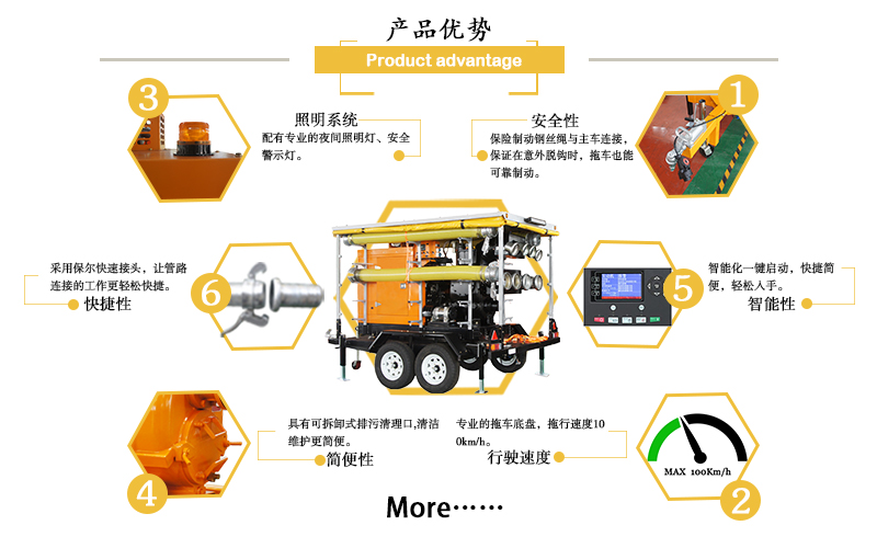 移动排水泵车产品特点28.jpg