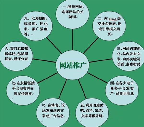 九误九建:企业做好SEO网络营销推广的必经之路 第三张