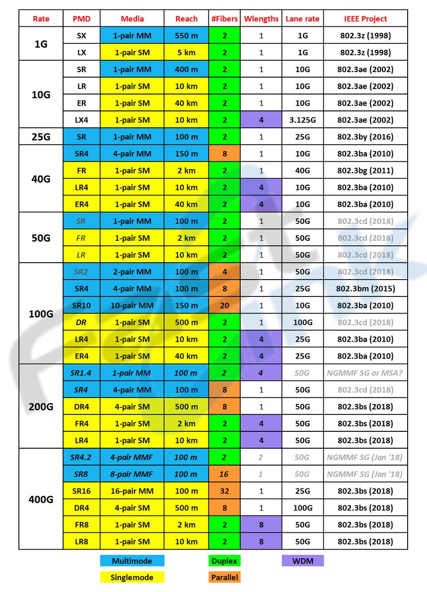 IEEE 802.3 光纤以太网络传输速度与支持的长度.png