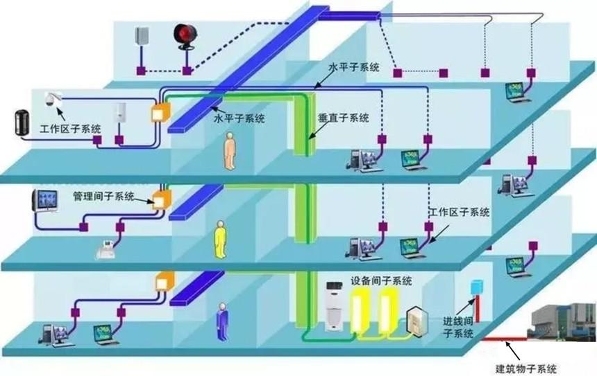 综合布线七大子系统.jpg