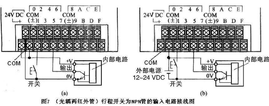 正如上述分析,如果PLC光耦单红外管的正极在内部已经连接到COM端,则该PLC只能使用NPN型的无触点开关;如果PLC光耦单红外管的负极在内部已经连接到COM端,则该PLC只能使用PNP型的无触点开关。光耦中有两个反极性并联的红外管,既可适用于NPN型也可适用于PNP型开关。图6、图7分别绘出了PNP型和NPN型三线式开关与PLC端子的连接图,(a)使用PLC内部电源,(b)使用用户电源(外接电源)。 限于篇幅,光耦交流供电方式的连接方法从略。 顺便指出,2017年第8期电子报刊载的《PLC输入输出接线