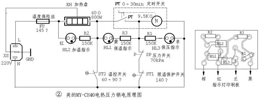 (1)加热/保压电路 由温度熔丝管FU、电热盘EH、定时器开关(PT和定时电机M构成)、压力开关SP、限温开关ST1、加温指示灯HL2(红色)、保压指示灯HL3(录色)等组成。 将定时器PT旋钮顺时针方向旋转到予定的保压时间挡位(最长时间为30分钟),PT闭合,则220V市电经FU和温控开关ST2输入,电热盘EH得电后开始加温,使锅内连续升温升压,同时HL2灯亮(红)。当工作压力大于80kPa时,SP触点顶开,EH串入定时电机M,因M的阻值远大于EH阻值,故可视为停止加热,HL2灯灭,且保压指示灯HL3