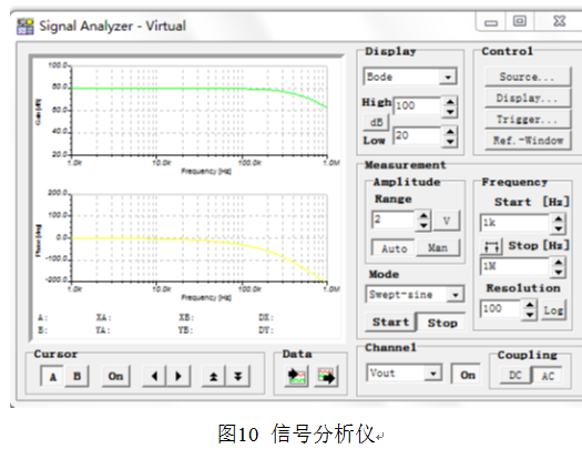 函数发生器:可按指定频率,幅度,dc偏移量和相位产生各种各样的波形.