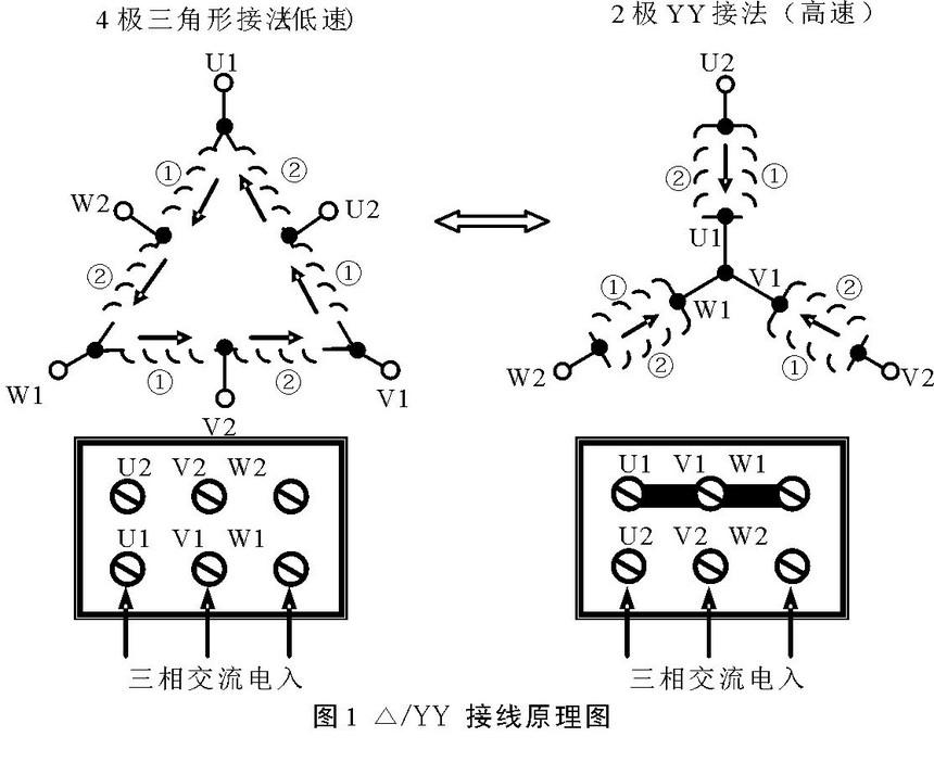 yy形接法时,三相交流电从u2,v2,w2三个端子送入,u1,v1,w1连接在一起