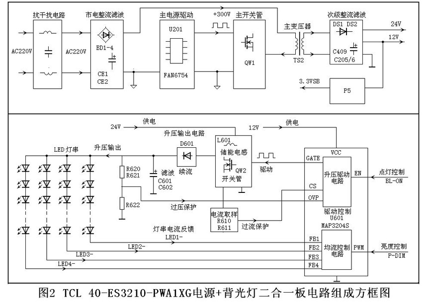 2)、启动工作过程 通电后,市电整流滤波后产生的+300V电压经变压器TS2的初级6-4绕组为开关管QW1的D极供电,AC220V市电经R401、R402降压,D401整流后为U201的4脚提供启动电压。主电源启动工作,U201从8脚输出激励脉冲,推动QW1工作于开关状态,其脉冲电流在开关变压器TS2中产生感应电压。其中TS2的1-2绕组感应电压经D404、R406整流、限流、C404滤波后产生的直流电压经R407、为U201的7脚提供VDD工作电压,替换下启动电压,为U201供电。 开关变压器TS2中次