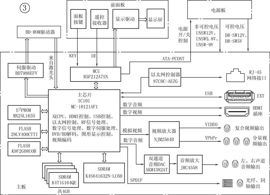 PROM芯片等构成一个容量为4GB空间的BD/DVD数字信号处理和高清视频/音频解码系统,将从BD-ROM驱动器上激光头送来的信号进行数字信号处理、数字伺服处理、视频解码、音频解码、视频编码等多种信号处理。主芯片输出的模拟视频信号送到视频放大器NJM2564B,经放大后输出。主芯片输出的数字音频信号经音频DAC芯片AKM4382AT转换成模拟音频信号,再经运放JRC4558进行放大后输出。主芯片MC-10121AF1内置HDMI发送器,直接输出HDMI信号。该机可以连接互联网,主芯片与以太网控制器8700