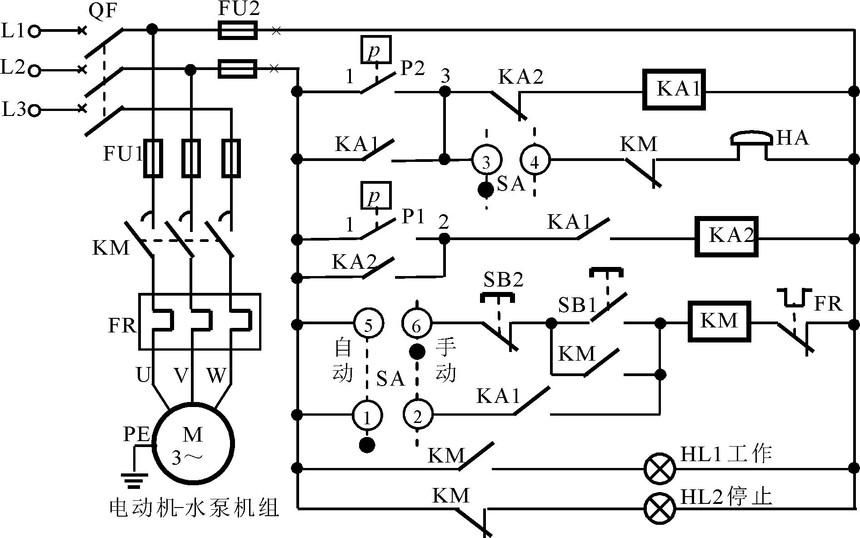 图3 高位停低位开液位控制电路 手动控制时的工作过程: 闭合三相电源开关QF,电路接通电源。右旋转换开关SA至手动位置,触点接通,、断开。按压启动按钮SB1,交流接触器KM线圈得电,主开关KM闭合并自锁,电动机-水泵机组运转,工作指示灯HL1亮起,表示水泵开始排水;人工观察下降到合适液位或排完时,按压停止按钮SB2,交流接触器线圈KM失电,主开关KM打开,电动机停转,工作指示灯HL1熄灭,停止指示灯HL2亮起。 自动控制时的工作过程: 闭合三相电源开关QF,电路接通电源。左旋转换开关S