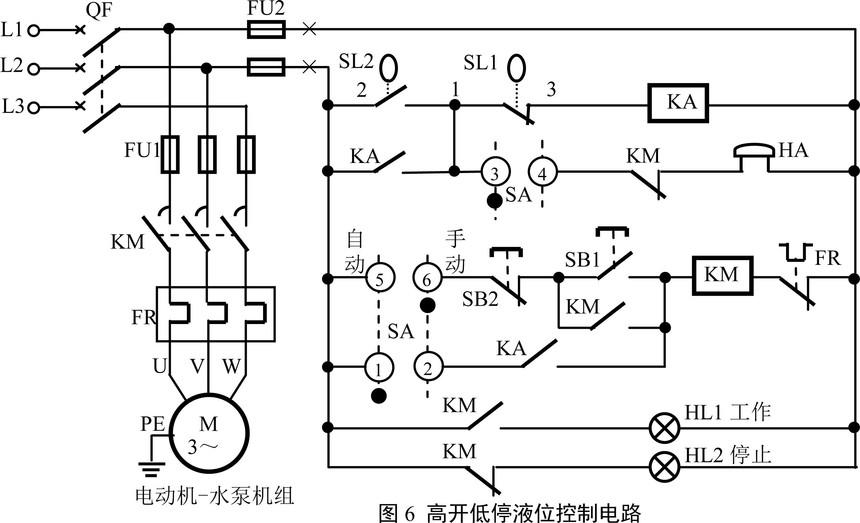 只需对干簧管液位控制器的接法稍加改造如图2(d),上述电路即可改造为高液位排水、低液位停机电路,可用于积水排涝、排污等自动控制,如图6所示。 手动控制时的工作过程:闭合三相开关QF,电路接通电源。右旋转换开关SA至手动位置,触点接通,、断开。按压启动按钮SB1,交流接触器KM线圈得电,主开关KM闭合并自锁,电动机-水泵机组运转,工作指示灯HL1亮起,表示水泵为水箱排水;人工观察水箱到合适水位时后,按压停止按钮SB2,交流接触器线圈失电,主开关KM打开,电动机停转,停止指示灯HL2亮起,工