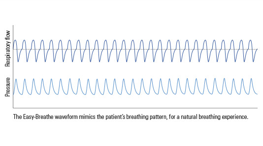 瑞思迈AirCurve 10 ASV伺服通气双水平呼吸机治疗中枢性睡眠呼吸暂停和混合型睡眠呼吸暂停-思利浦商城2.jpg