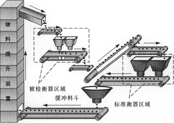 循环物料试验系统的设计