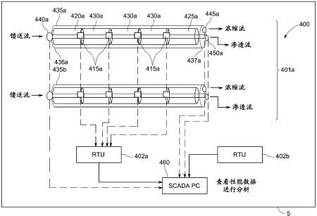 按照本发明的一实施例、用于基于隔膜的水过滤设备的MEMS传感器系统的示意图