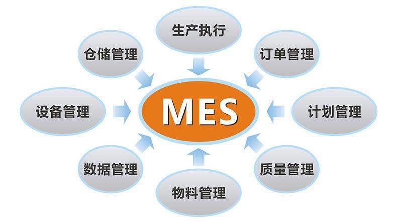 MES系统与RFID技术的需求分析及应用