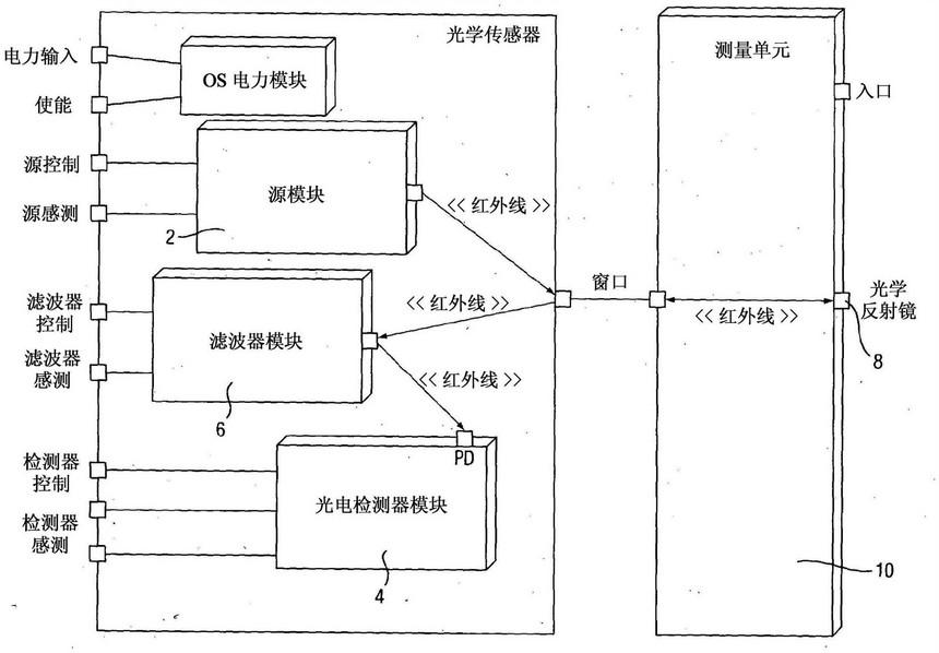 本发明的传感器系统的组件的框图