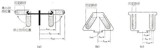 三种类型的离心机转子有什么不同?
