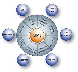 什么是LIMS?对实验室意味什么?