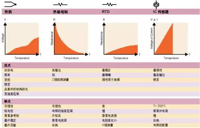 各种流行温度传感器的优点和缺点