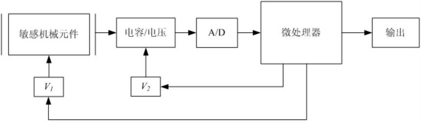 一种MEMS电容式传感器的电容示意图
