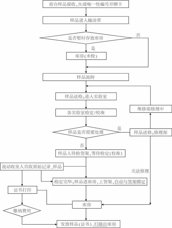 计量器具监管系统流程图