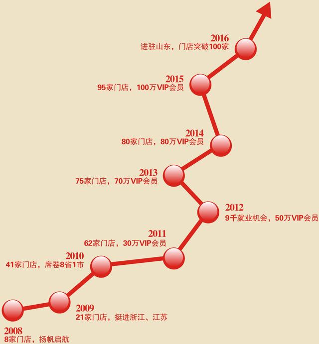 乐享酒店管理有限公司中国连锁门店版图