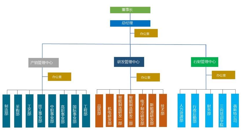 三向组织架构图.jpg