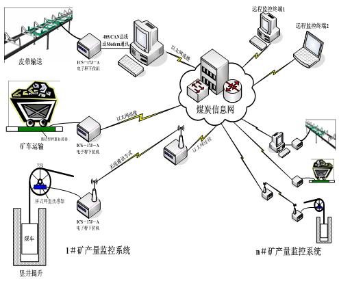 矿山产量长途监控体系.png