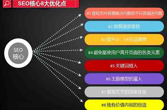 SEO站内优化八大要素(进阶版) 好文分享