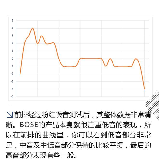 低音表现出色 测雪佛兰探界者BOSE亚博官网网站