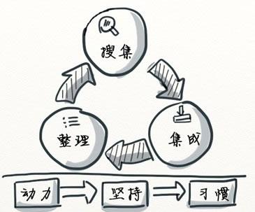 高效工作的信息搜集及管理术 好文分享 第1张
