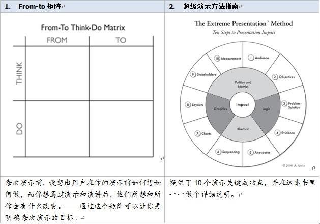 高效工作的信息搜集及管理术 好文分享 第10张