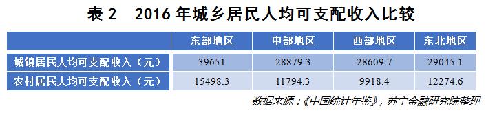 中国人的收入差距有多大? 思考 我看世界 IT职场 好文分享 第7张