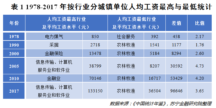 中国人的收入差距有多大? 思考 我看世界 IT职场 好文分享 第4张